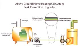 above ground home heating oil system